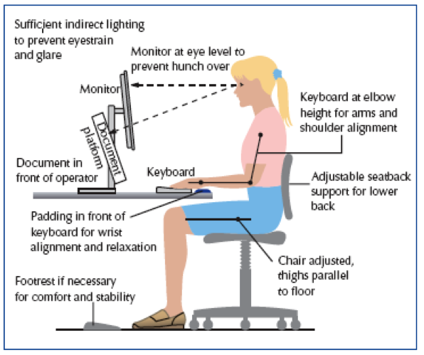 Sitting Correctly At A Desk Design Ideas Posture